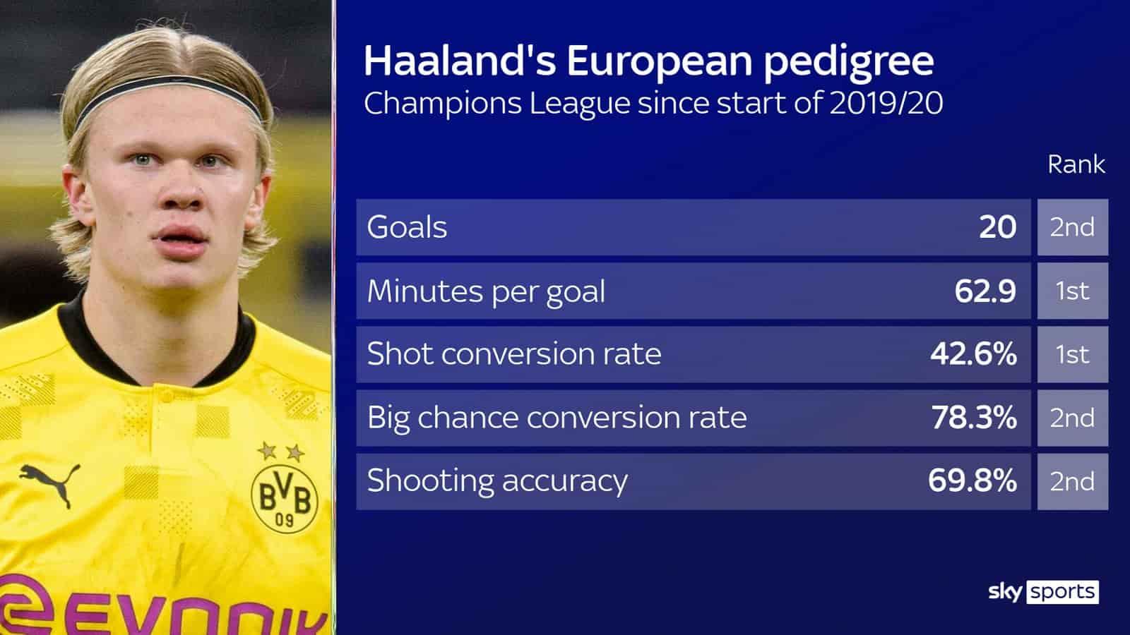 Erling Haaland: Đề nghị của Chelsea cho tiền đạo của Borussia Dortmund